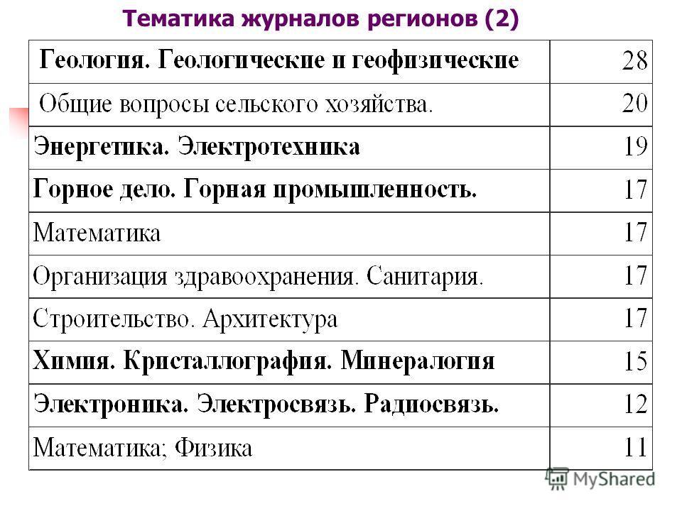 Тематика журналов регионов (2)
