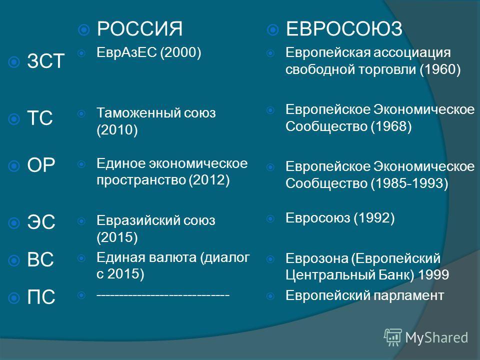 РОССИЯ ЕврАзЕС (2000) Таможенный союз (2010) Единое экономическое пространство (2012) Евразийский союз (2015) Единая валюта (диалог с 2015) ----------------------------- ЕВРОСОЮЗ Европейская ассоциация свободной торговли (1960) Европейское Экономичес