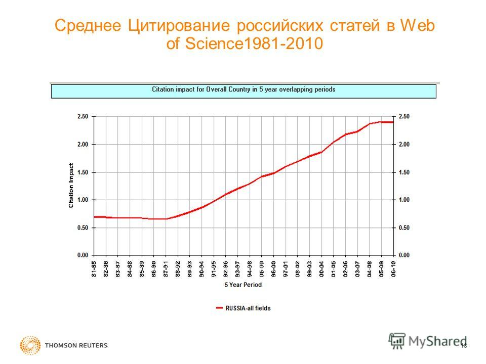 Среднее Цитирование российских статей в Web of Science1981-2010 18