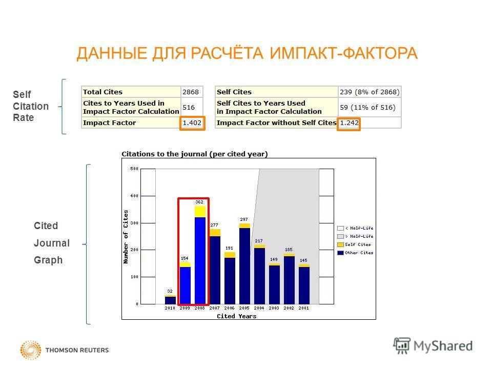 Cited Journal Graph Self Citation Rate ДАННЫЕ ДЛЯ РАСЧЁТА ИМПАКТ-ФАКТОРА