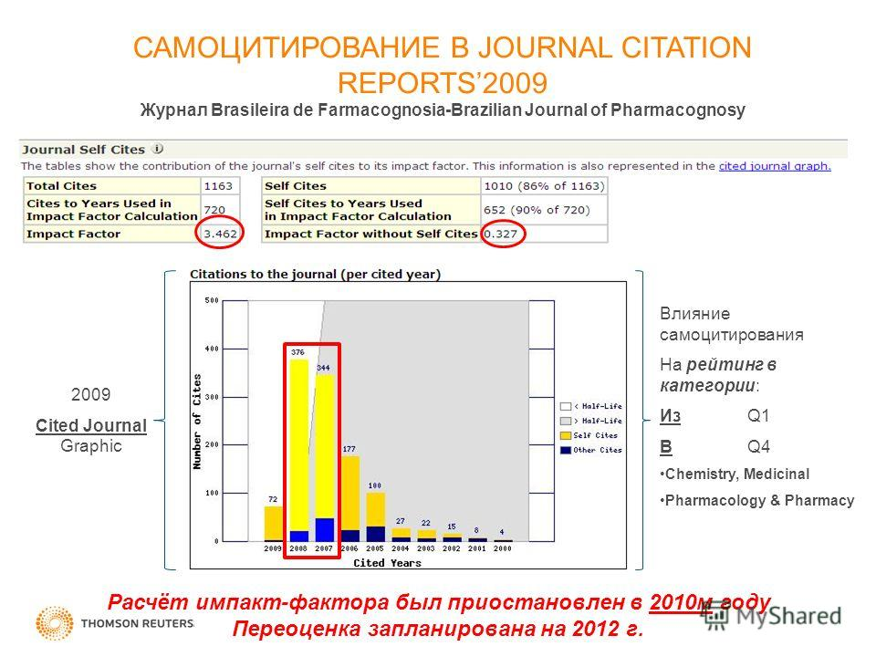 САМОЦИТИРОВАНИЕ В JOURNAL CITATION REPORTS2009 Журнал Brasileira de Farmacognosia-Brazilian Journal of Pharmacognosy 2009 Cited Journal Graphic Влияние самоцитирования На рейтинг в категории: Из Q1 В Q4 Chemistry, Medicinal Pharmacology & Pharmacy Ра