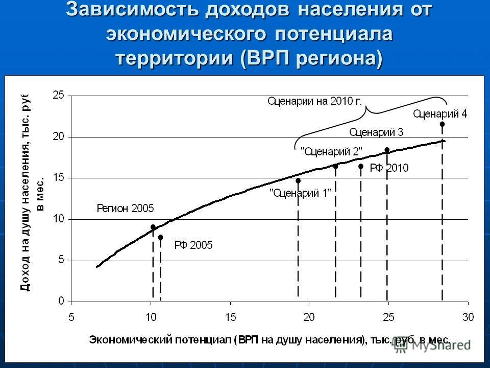 Зависимость доходов населения от экономического потенциала территории (ВРП региона)