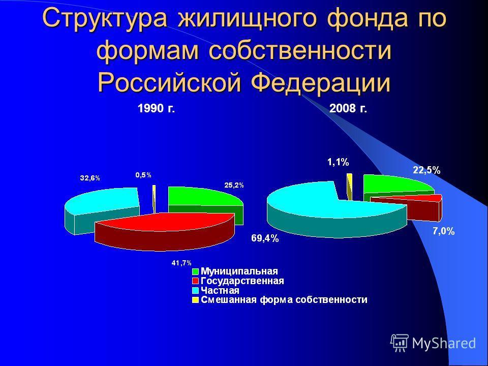 Структура жилищного фонда по формам собственности Российской Федерации 1990 г.2008 г.
