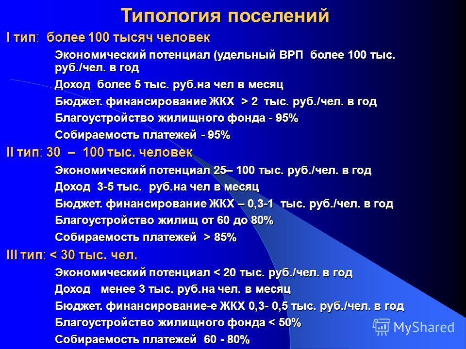 Типология поселений I тип: более 100 тысяч человек Экономический потенциал (удельный ВРП более 100 тыс. руб./чел. в год Доход более 5 тыс. руб.на чел в месяц Бюджет. финансирование ЖКХ > 2 тыс. руб./чел. в год Благоустройство жилищного фонда - 95% Со