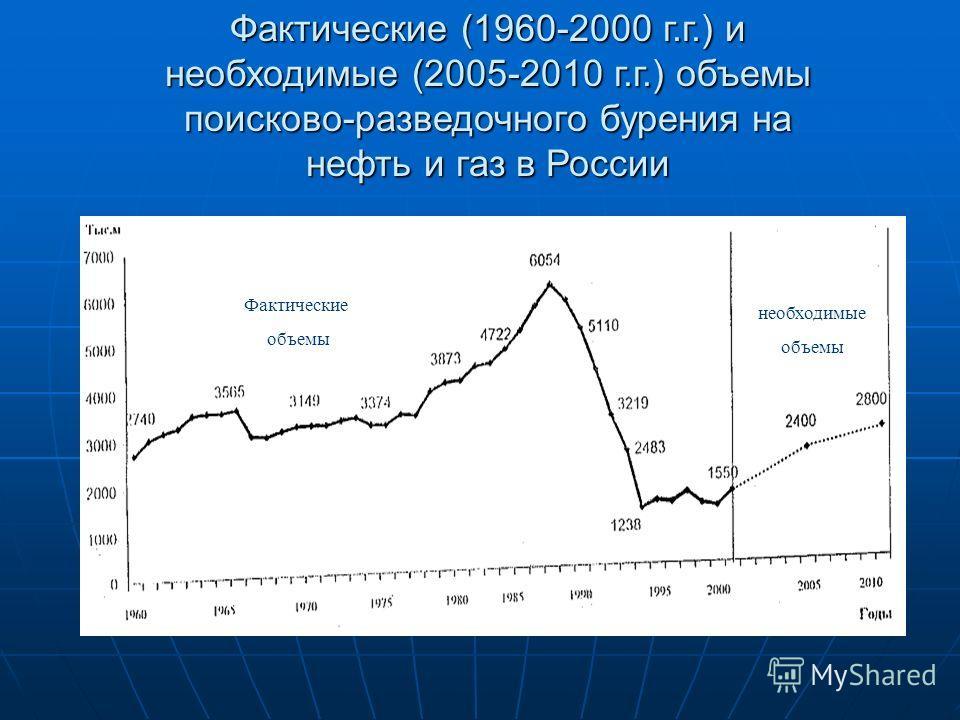 Фактические (1960-2000 г.г.) и необходимые (2005-2010 г.г.) объемы поисково-разведочного бурения на нефть и газ в России Фактические объемы необходимые объемы