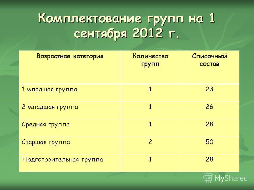 Комплектование групп на 1 сентября 2012 г. Возрастная категорияКоличество групп Списочный состав 1 младшая группа123 2 младшая группа126 Средняя группа128 Старшая группа250 Подготовительная группа128