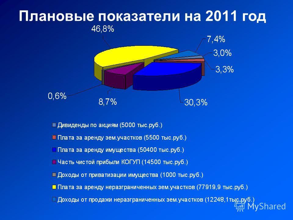 Плановые показатели на 2011 год