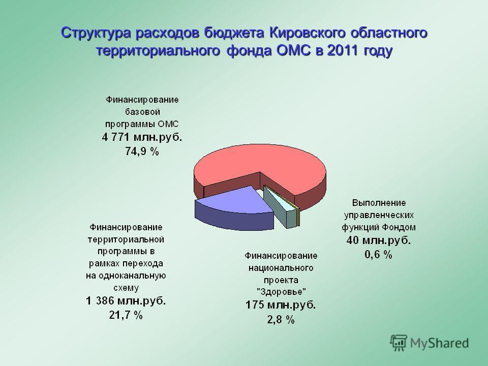 Структура расходов бюджета Кировского областного территориального фонда ОМС в 2011 году