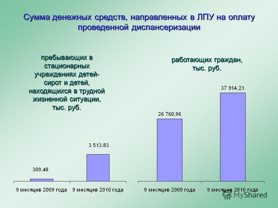 Сумма денежных средств, направленных в ЛПУ на оплату проведенной диспансеризации пребывающих в стационарных учреждениях детей- сирот и детей, находящихся в трудной жизненной ситуации, тыс. руб. работающих граждан, тыс. руб.