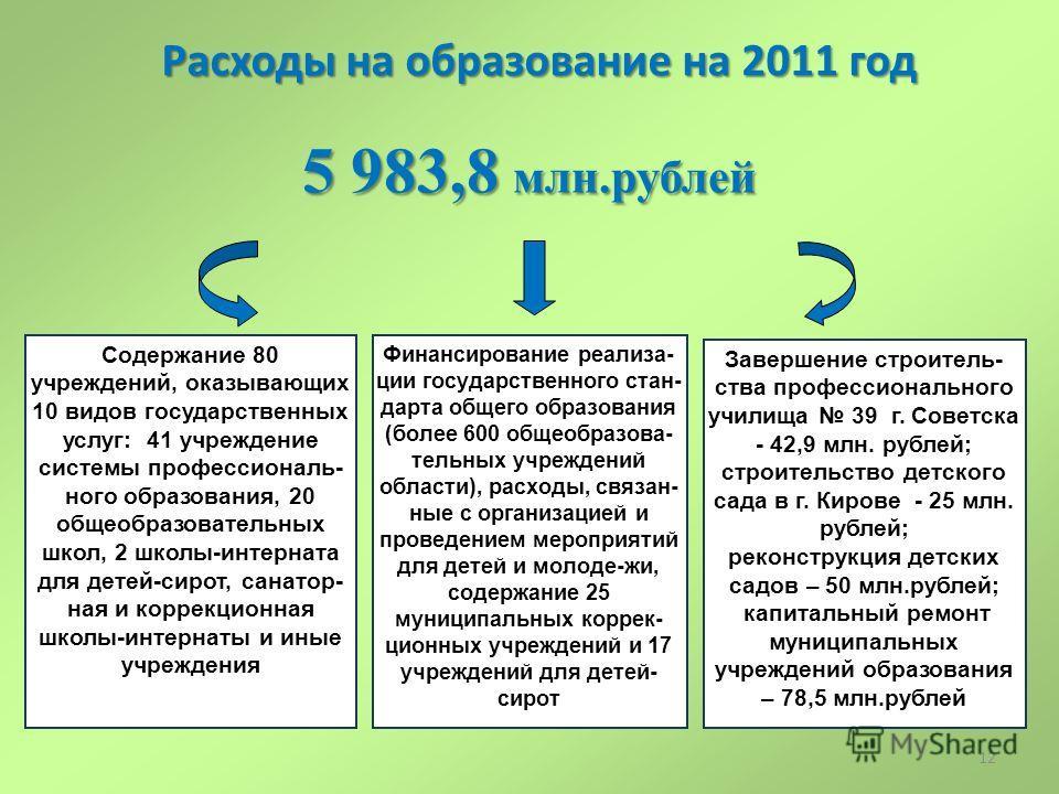 12 Расходы на образование на 2011 год 5 983,8 млн.рублей Содержание 80 учреждений, оказывающих 10 видов государственных услуг: 41 учреждение системы профессиональ- ного образования, 20 общеобразовательных школ, 2 школы-интерната для детей-сирот, сана