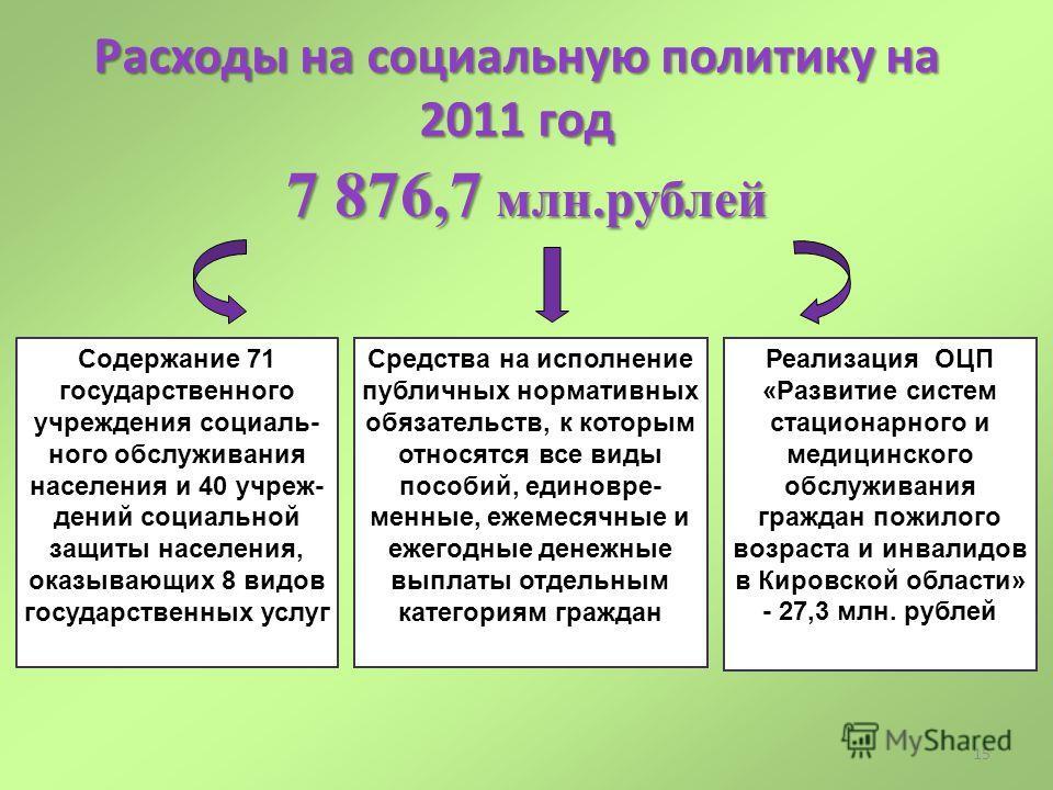 15 Расходы на социальную политику на 2011 год 7 876,7 млн.рублей Средства на исполнение публичных нормативных обязательств, к которым относятся все виды пособий, единовре- менные, ежемесячные и ежегодные денежные выплаты отдельным категориям граждан
