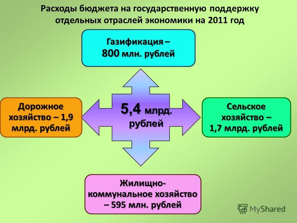 Расходы бюджета на государственную поддержку отдельных отраслей экономики на 2011 год Газификация – 800 млн. рублей Дорожное хозяйство – 1,9 млрд. рублей Сельское хозяйство – 1,7 млрд. рублей Жилищно- коммунальное хозяйство – 595 млн. рублей 5,4 млрд