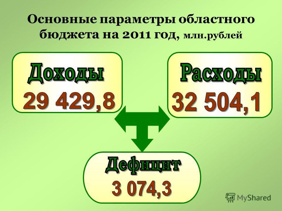 Основные параметры областного бюджета на 2011 год, млн.рублей