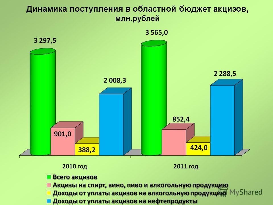 Динамика поступления в областной бюджет акцизов, млн.рублей