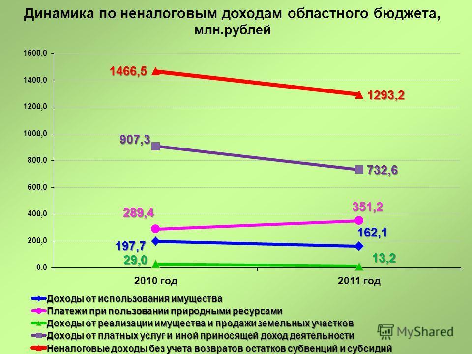 Динамика по неналоговым доходам областного бюджета, млн.рублей