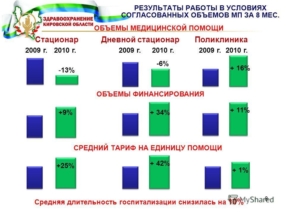 РЕЗУЛЬТАТЫ РАБОТЫ В УСЛОВИЯХ СОГЛАСОВАННЫХ ОБЪЕМОВ МП ЗА 8 МЕС. 8 2009 г.2010 г. -13% -6% Дневной стационарПоликлиника + 16% Стационар 2009 г.2010 г. 2009 г. ОБЪЕМЫ ФИНАНСИРОВАНИЯ ОБЪЕМЫ МЕДИЦИНСКОЙ ПОМОЩИ +9%+ 34% + 11% СРЕДНИЙ ТАРИФ НА ЕДИНИЦУ ПОМО