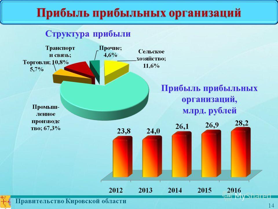 Правительство Кировской области 14 Прибыль прибыльных организаций Прибыль прибыльных организаций, млрд. рублей Структура прибыли