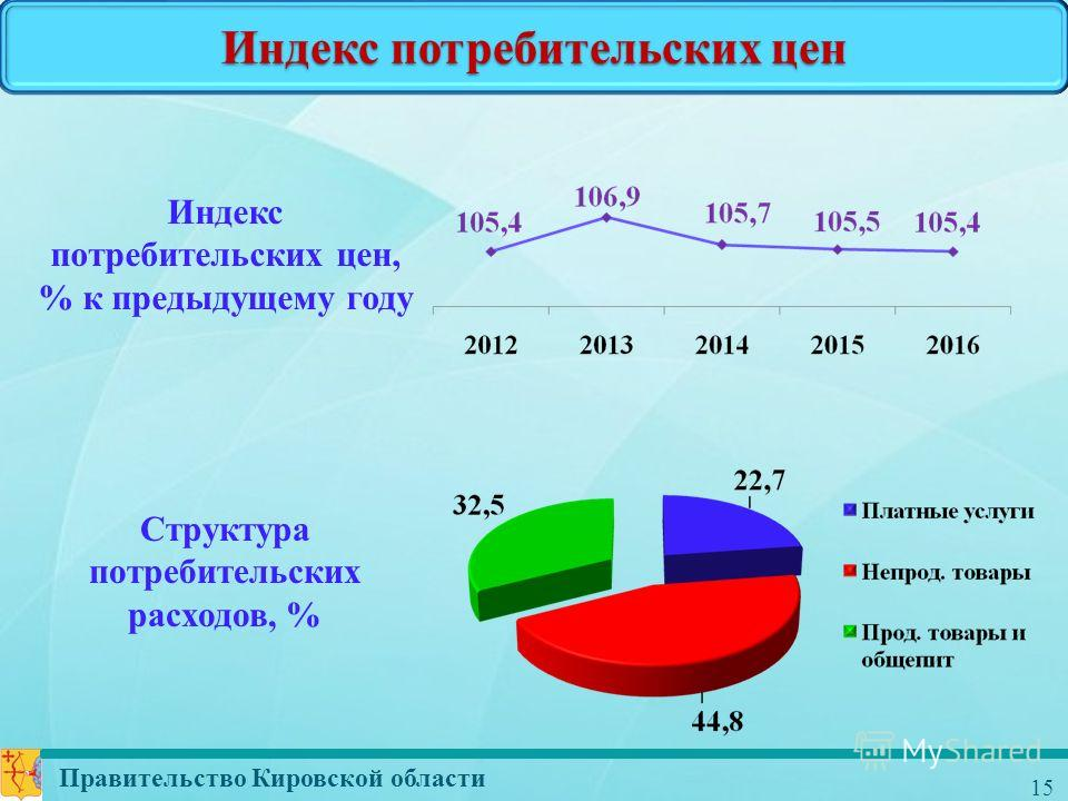 Правительство Кировской области 15 Индекс потребительских цен Индекс потребительских цен, % к предыдущему году Структура потребительских расходов, %