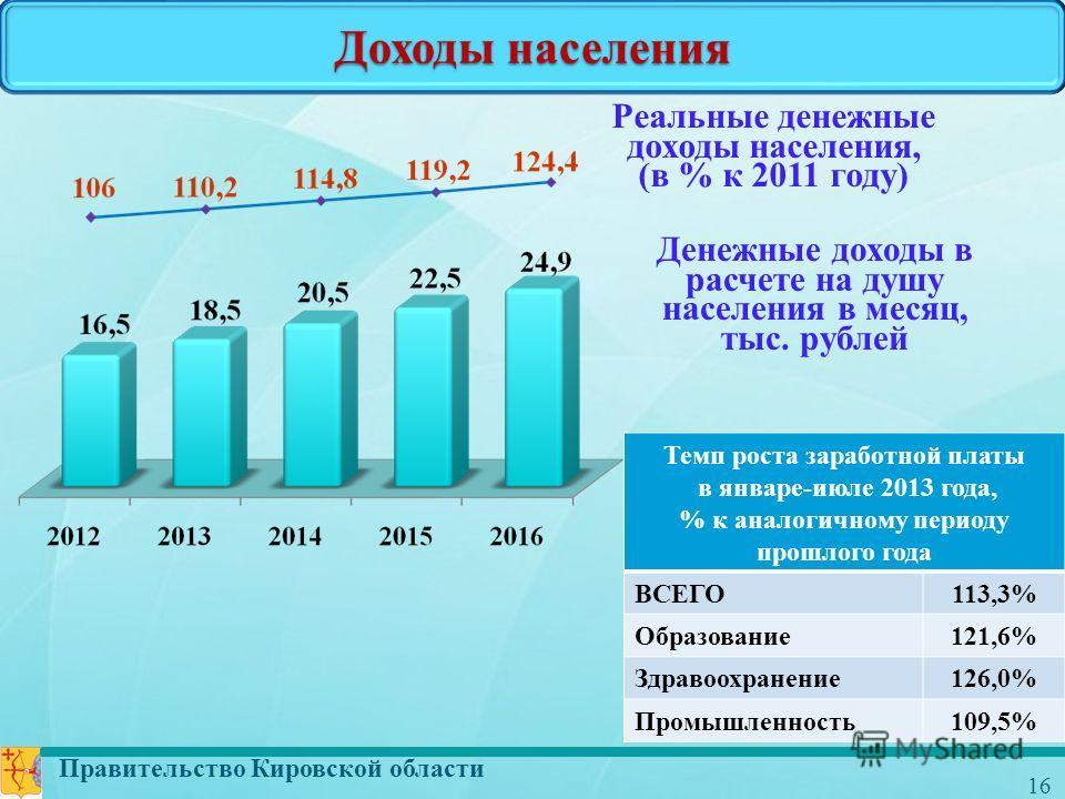 Правительство Кировской области 16 Доходы населения Денежные доходы в расчете на душу населения в месяц, тыс. рублей Реальные денежные доходы населения, (в % к 2011 году) Темп роста заработной платы в январе-июле 2013 года, % к аналогичному периоду п