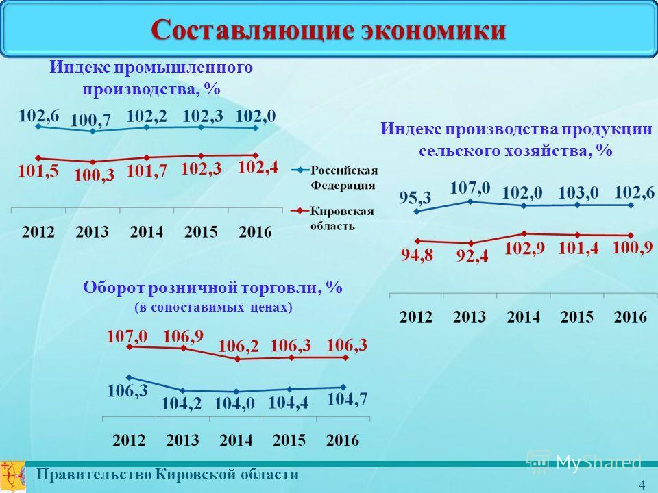 Правительство Кировской области 4 Составляющие экономики Индекс промышленного производства, % Индекс производства продукции сельского хозяйства, % Оборот розничной торговли, % (в сопоставимых ценах)