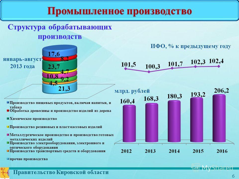 Правительство Кировской области 6 Промышленное производство млрд. рублей ИФО, % к предыдущему году Структура обрабатывающих производств январь-август 2013 года