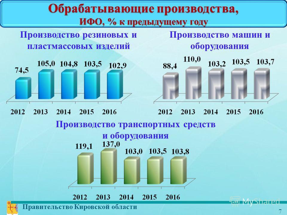 Правительство Кировской области 7 Обрабатывающие производства, ИФО, % к предыдущему году Производство резиновых и пластмассовых изделий Производство машин и оборудования Производство транспортных средств и оборудования