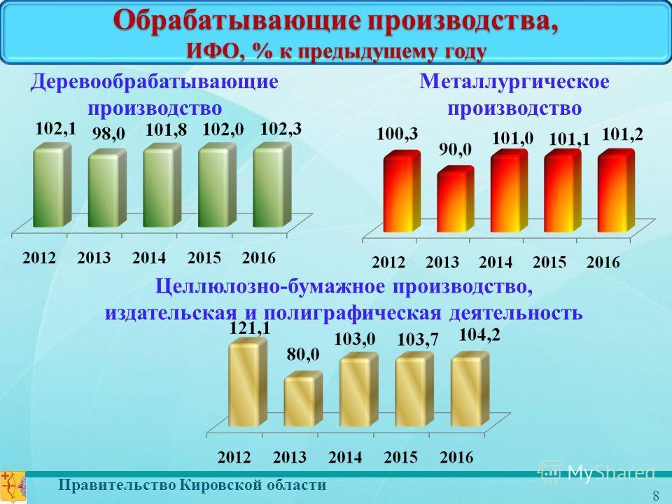 Правительство Кировской области 8 Деревообрабатывающие производство Металлургическое производство Целлюлозно-бумажное производство, издательская и полиграфическая деятельность Обрабатывающие производства, ИФО, % к предыдущему году