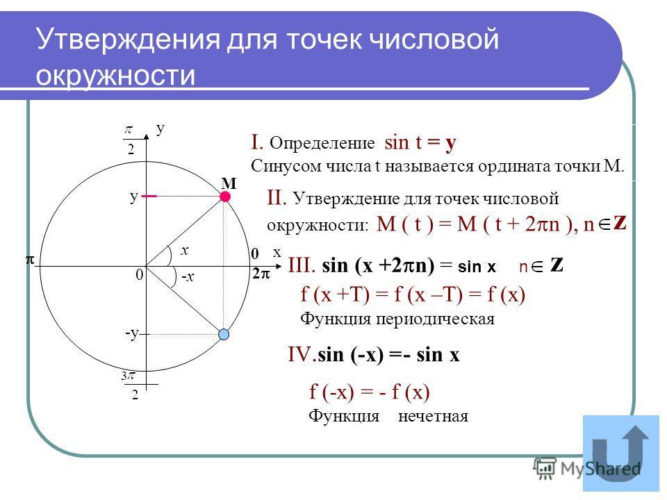 Утверждения для точек числовой окружности х у 0 0 М у 3 2 z III. sin (x +2 n) = sin x n IV. sin (-х) =- sin х f (-х) = - f (х) Функция нечетная f (х +Т) = f (х –Т) = f (х) Функция периодическая z I. Определение sin t = y Синусом числа t называется ор