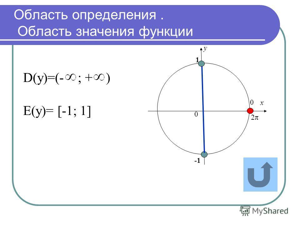х у 0 0 2π2π 1 D(у)=(- ; + ) Е(у)= [-1; 1] Область определения. Область значения функции