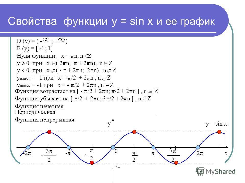 Свойства функции у = sin х и ее график y x 0 2 π 2 π - π 2 3 π 2 3 - -π-ππ 2π2π-2π 1 D (у) = ( - ; + ) Е (у) = -1; 1 Нули функции: х = n, n Z у 0 при х ( 2 n; + 2 n), n Z у 0 при х ( - + 2 n; 2 n), n Z у наиб. = 1 при х = /2 + 2 n, n Z у наим. = -1 п