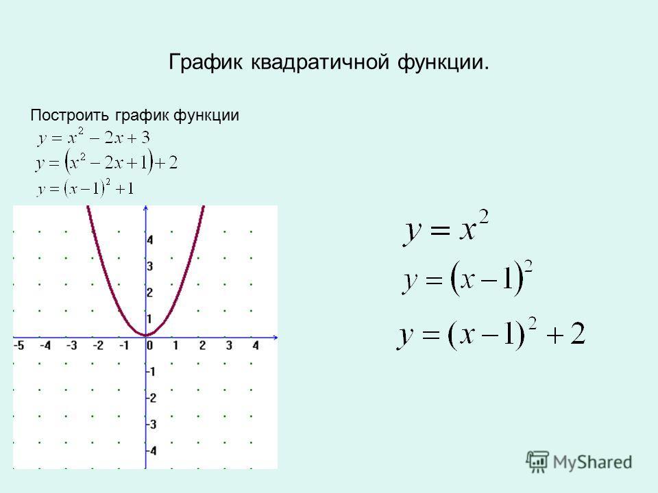 Построить график функции График квадратичной функции.