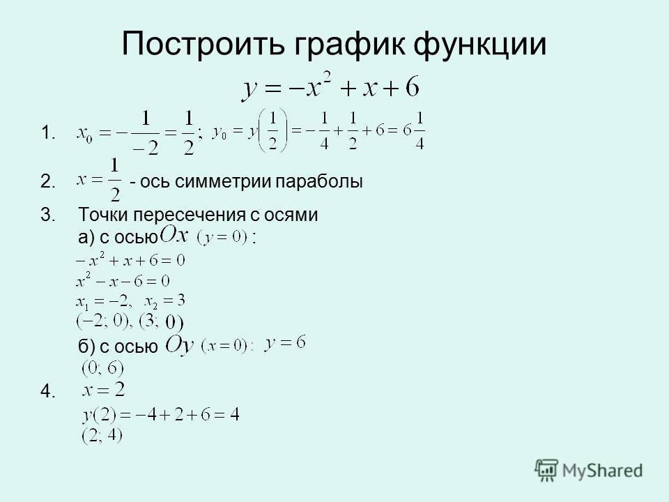 Построить график функции 1. 2. - ось симметрии параболы 3.Точки пересечения с осями а) с осью : б) с осью 4.