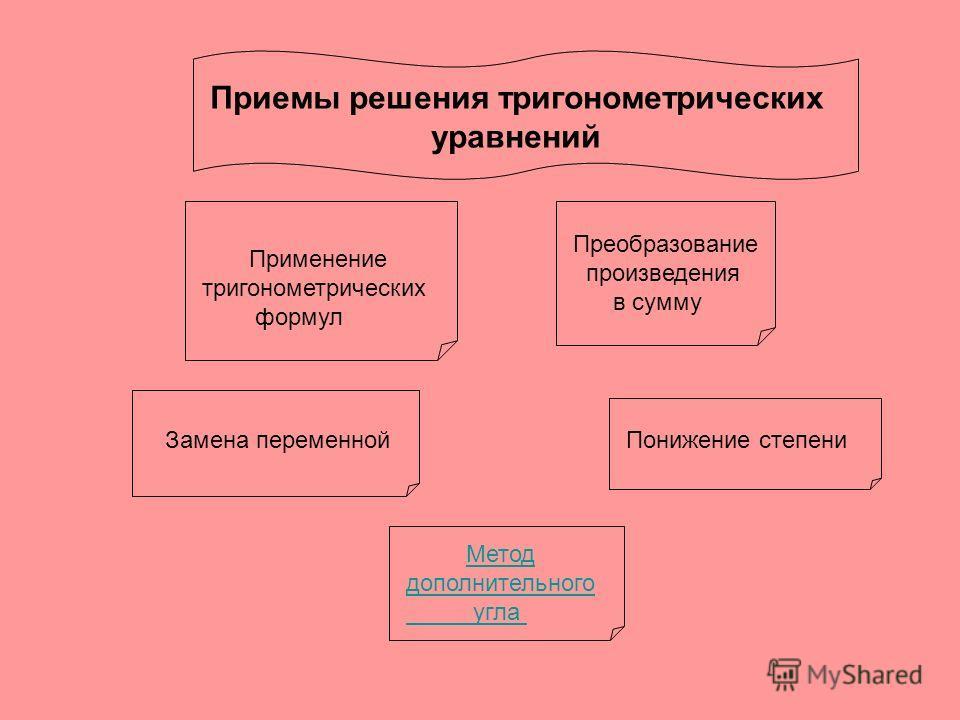Приемы решения тригонометрических уравнений Применение тригонометрических формул Преобразование произведения в сумму Замена переменнойПонижение степени Метод дополнительного угла