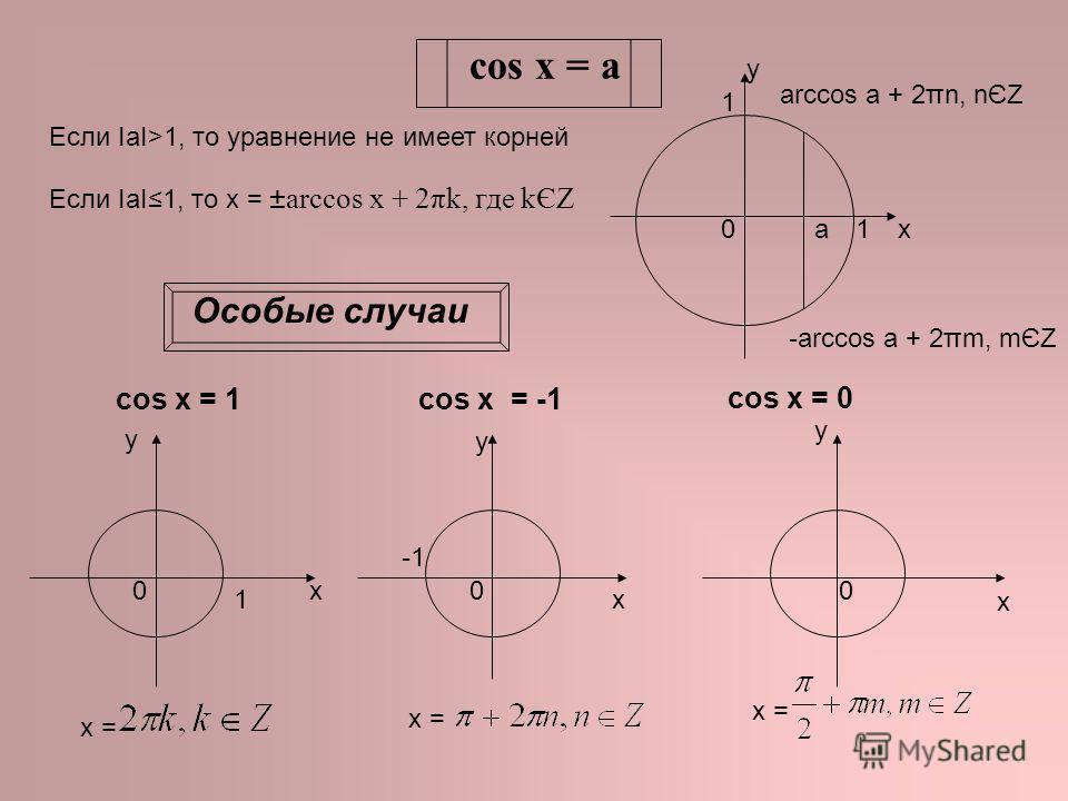 сos x = a Если IаI>1, то уравнение не имеет корней Если IаI1, то х = ±arccos x + 2πk, где kЄZ x y 01 1 a arccos a + 2πn, nЄZ -arccos a + 2πm, mЄZ Особые случаи х у cos x = 1cos x = -1 х = x y 0 1 0 x = cos x = 0 x y 0 x =