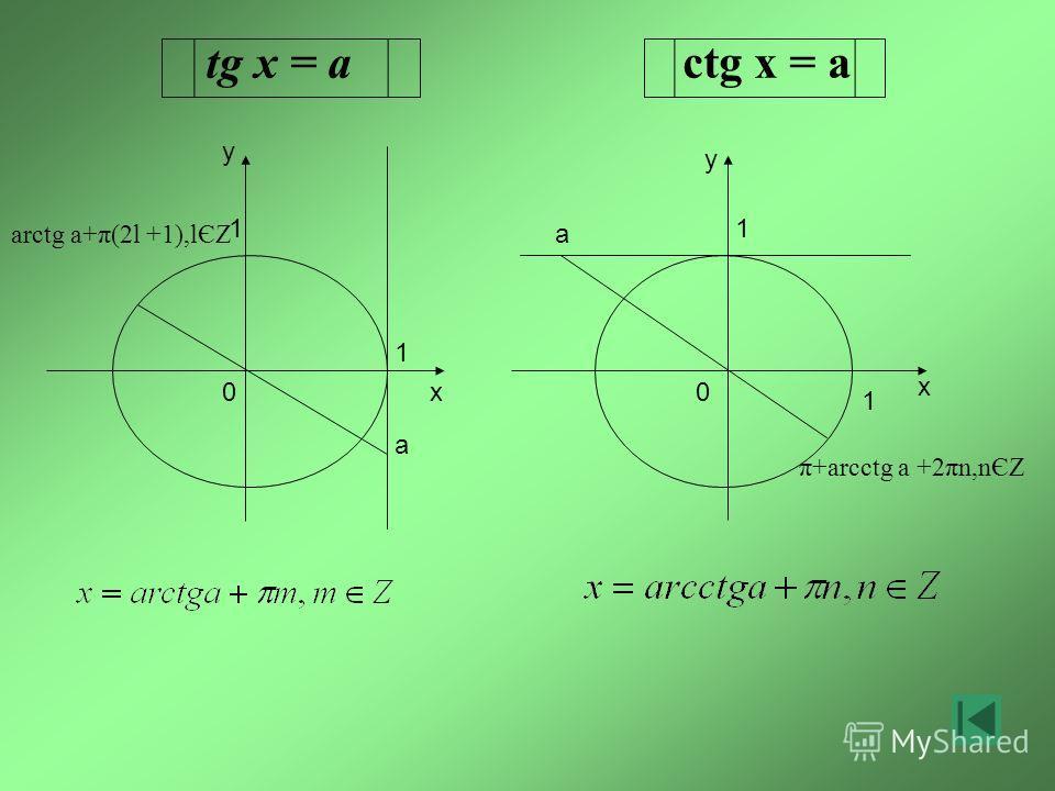 tg x = a ctg x = a x y x y a a 1 0 1 1 0 1 π+arcctg a +2πn,nЄZ arctg a+π(2l +1),lЄZ