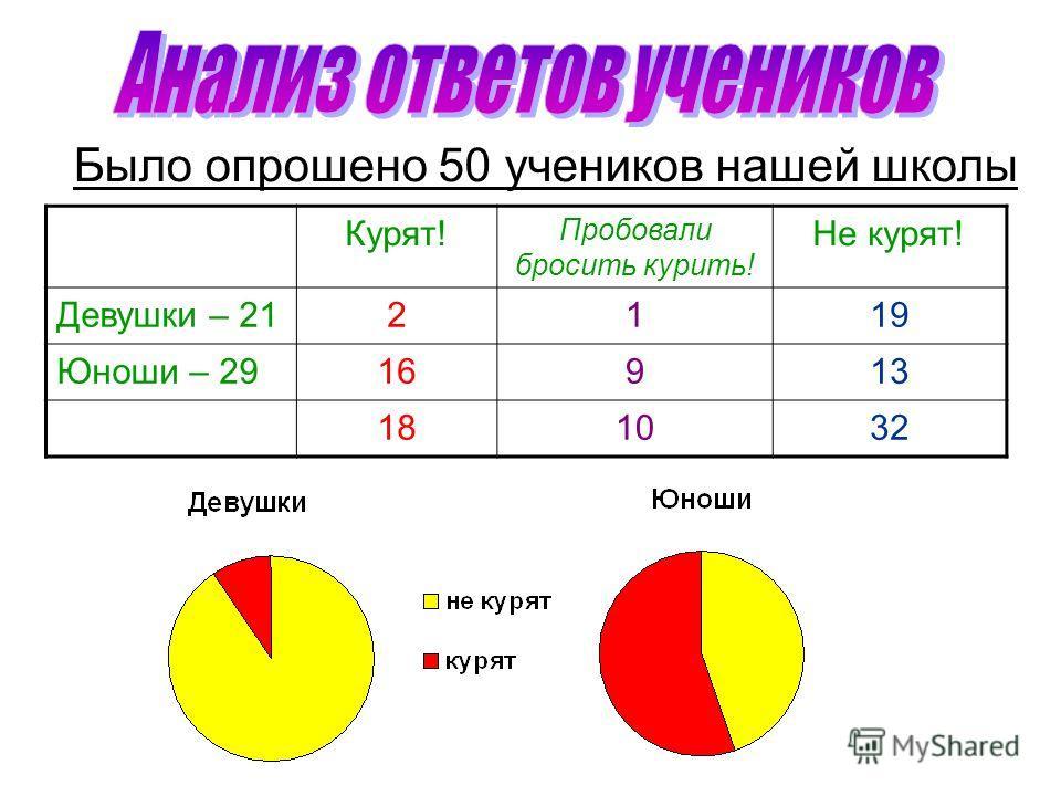 Было опрошено 50 учеников нашей школы Курят! Пробовали бросить курить! Не курят! Девушки – 212119 Юноши – 2916913 181032