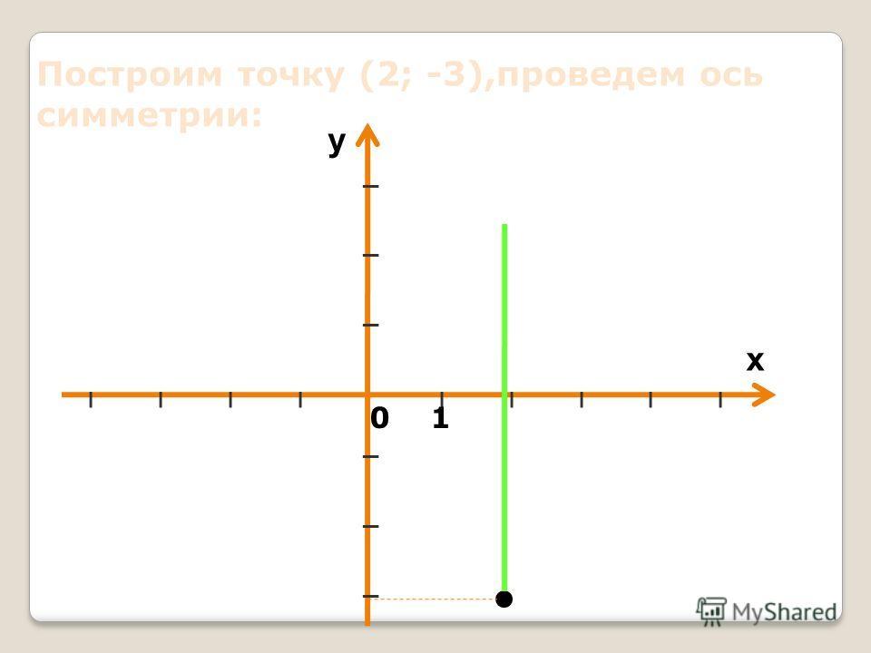 Построить график функции у = х² - 4х +1 1. Вычислим координаты вершины параболы