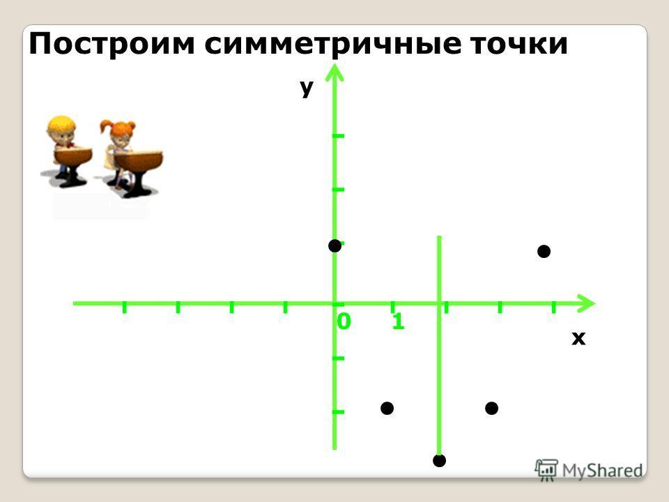 Найдем координаты дополнительных точек: Если х=1,то у(х)=1²-4·1+1=-2 Если х=0,то у(х)=0²-4·0+1=1 Построим эти точки на координатной плоскости