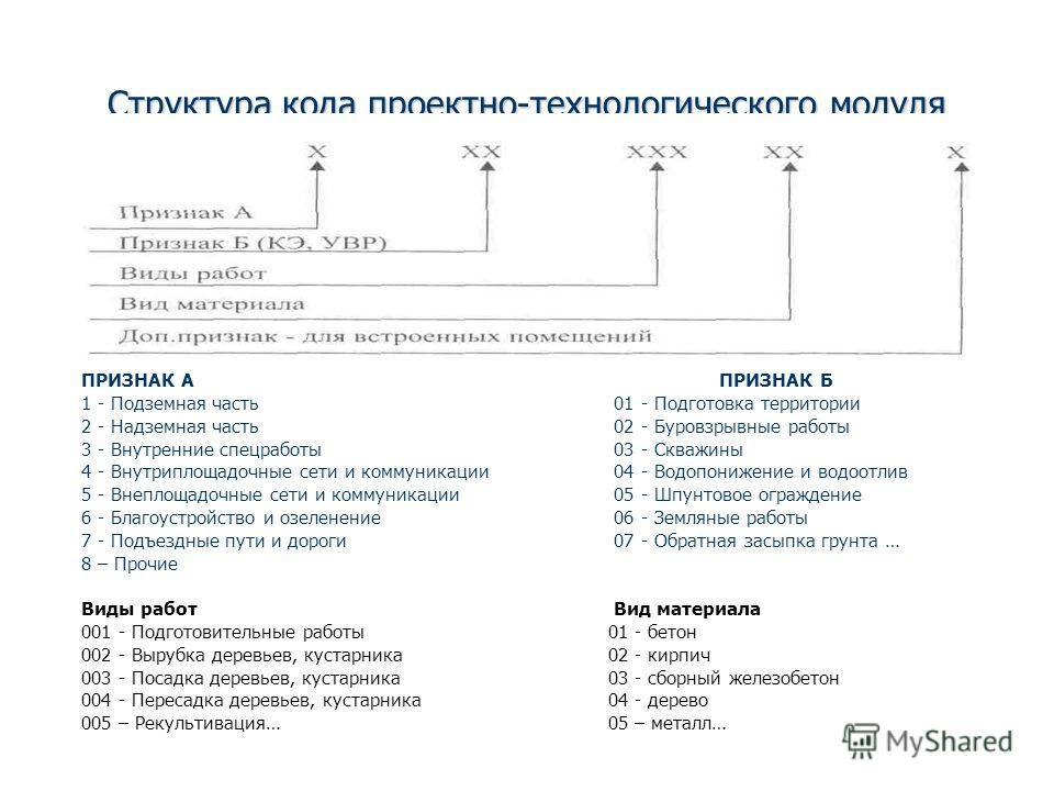 Структура кода проектно-технологического модуля (ПТМ) ПРИЗНАК А ПРИЗНАК Б 1 - Подземная часть 01 - Подготовка территории 2 - Надземная часть 02 - Буровзрывные работы 3 - Внутренние спецработы 03 - Скважины 4 - Внутриплощадочные сети и коммуникации 04