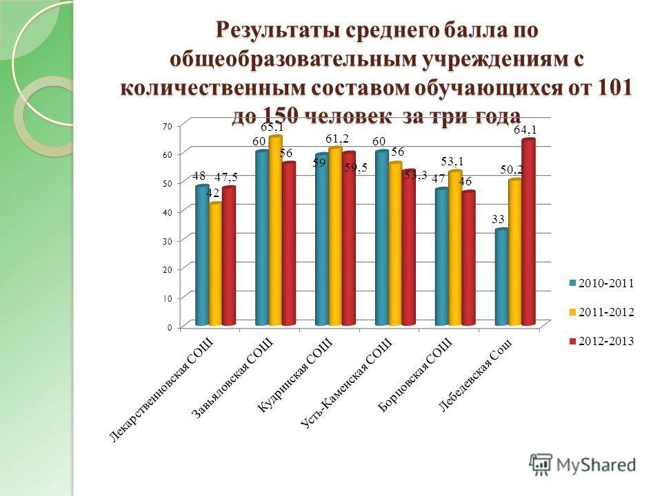 Результаты среднего балла по общеобразовательным учреждениям с количественным составом обучающихся от 101 до 150 человек за три года
