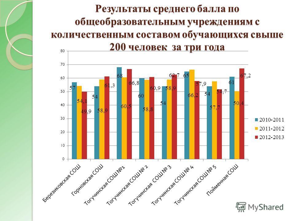 Результаты среднего балла по общеобразовательным учреждениям с количественным составом обучающихся свыше 200 человек за три года