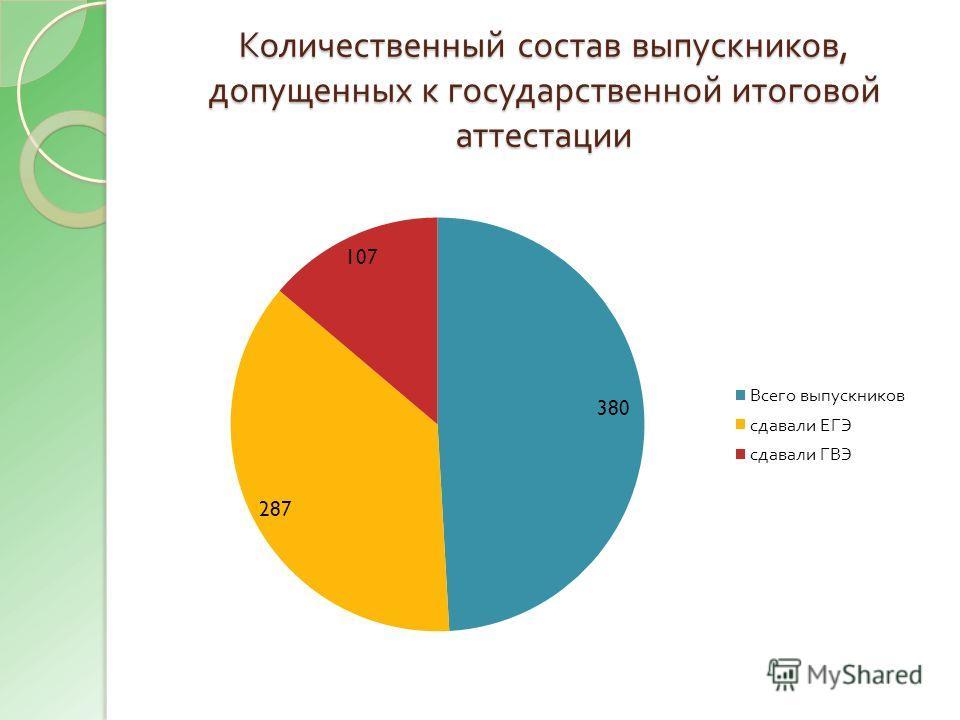 Количественный состав выпускников, допущенных к государственной итоговой аттестации
