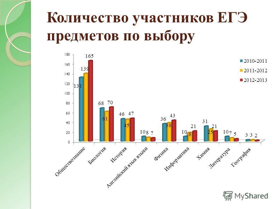 Количество участников ЕГЭ предметов по выбору