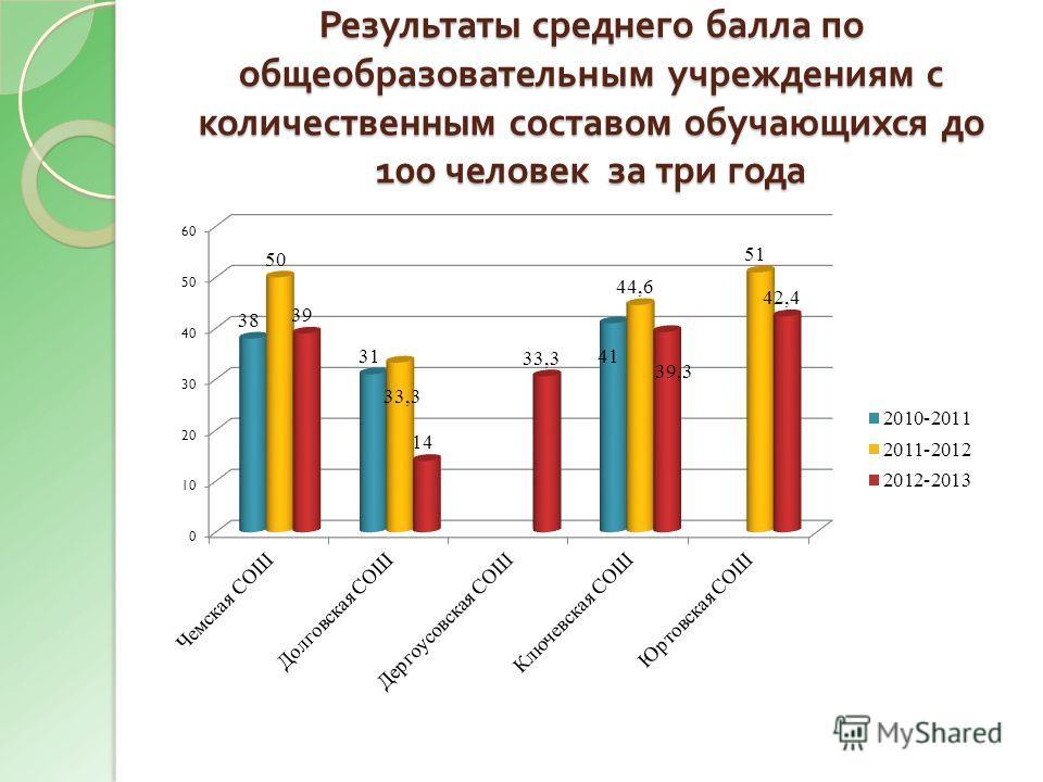Результаты среднего балла по общеобразовательным учреждениям с количественным составом обучающихся до 100 человек за три года