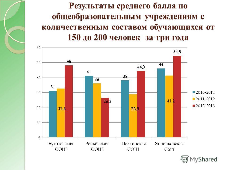 Результаты среднего балла по общеобразовательным учреждениям с количественным составом обучающихся от 150 до 200 человек за три года