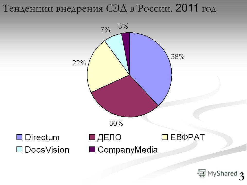 Тенденции внедрения СЭД в России. 2011 год 3