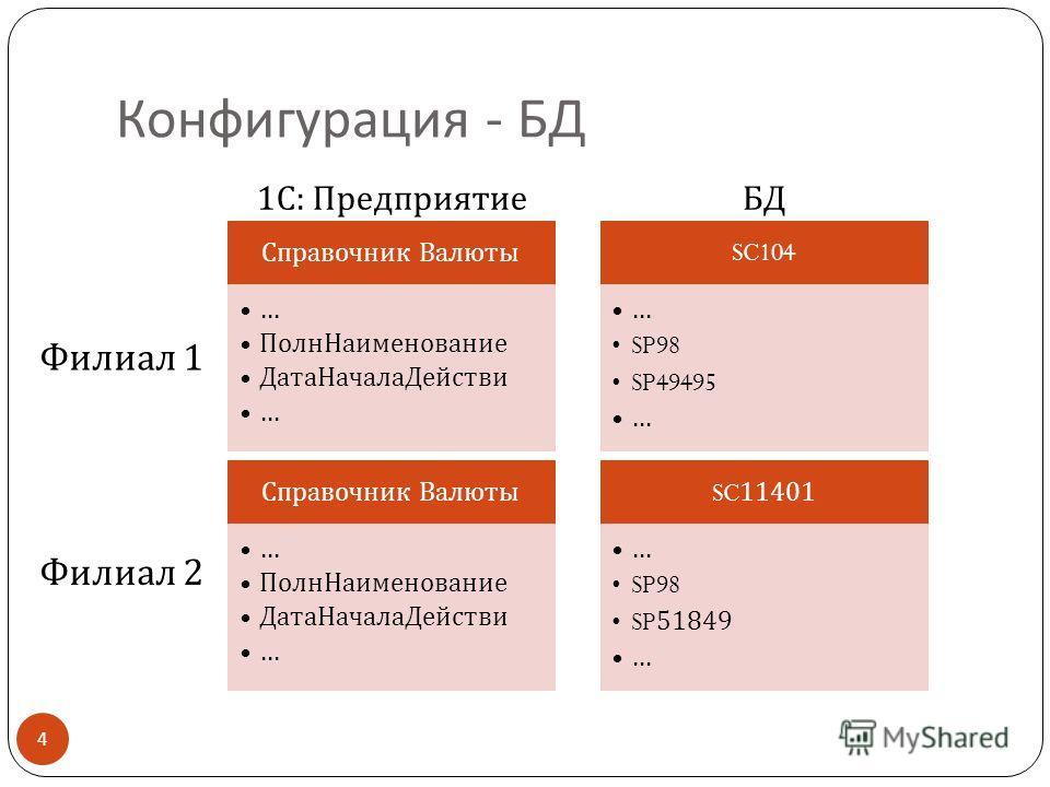 Конфигурация - БД Справочник Валюты … ПолнНаименование ДатаНачалаДействи … SC104 … SP98 SP49495 … Филиал 1 1 С : ПредприятиеБД Справочник Валюты … ПолнНаименование ДатаНачалаДействи … SC11401 … SP98 SP51849 … Филиал 2 4
