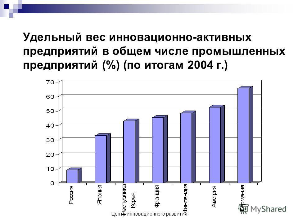 Центр инновационного развития Удельный вес инновационно-активных предприятий в общем числе промышленных предприятий (%) (по итогам 2004 г.)