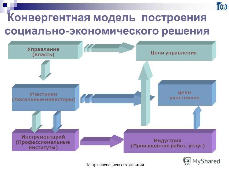 Центр инновационного развития Конвергентная модель построения социально-экономического решения Управление (власть) Цели управления Участники (Локальные инвесторы) Инструментарий (Профессиональные институты) Индустрия (Производство работ, услуг) Цели