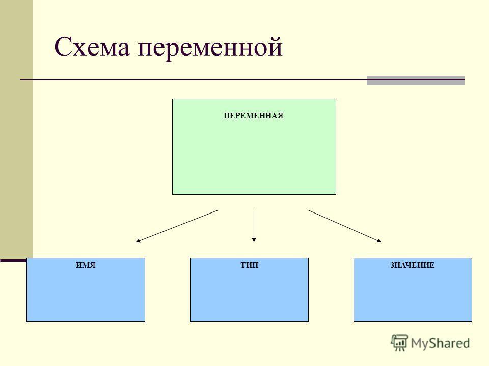 ПЕРЕМЕННАЯ ИМЯТИПЗНАЧЕНИЕ Схема переменной